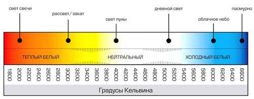 Шкала для подбора цвета освещения в Кельвинах